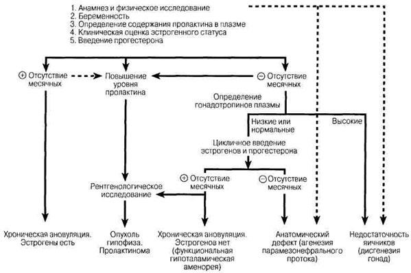 Заболевания яичников и женской половой сферы: http://www.it-med.ru/library/z/zabolevaniy_20.htm